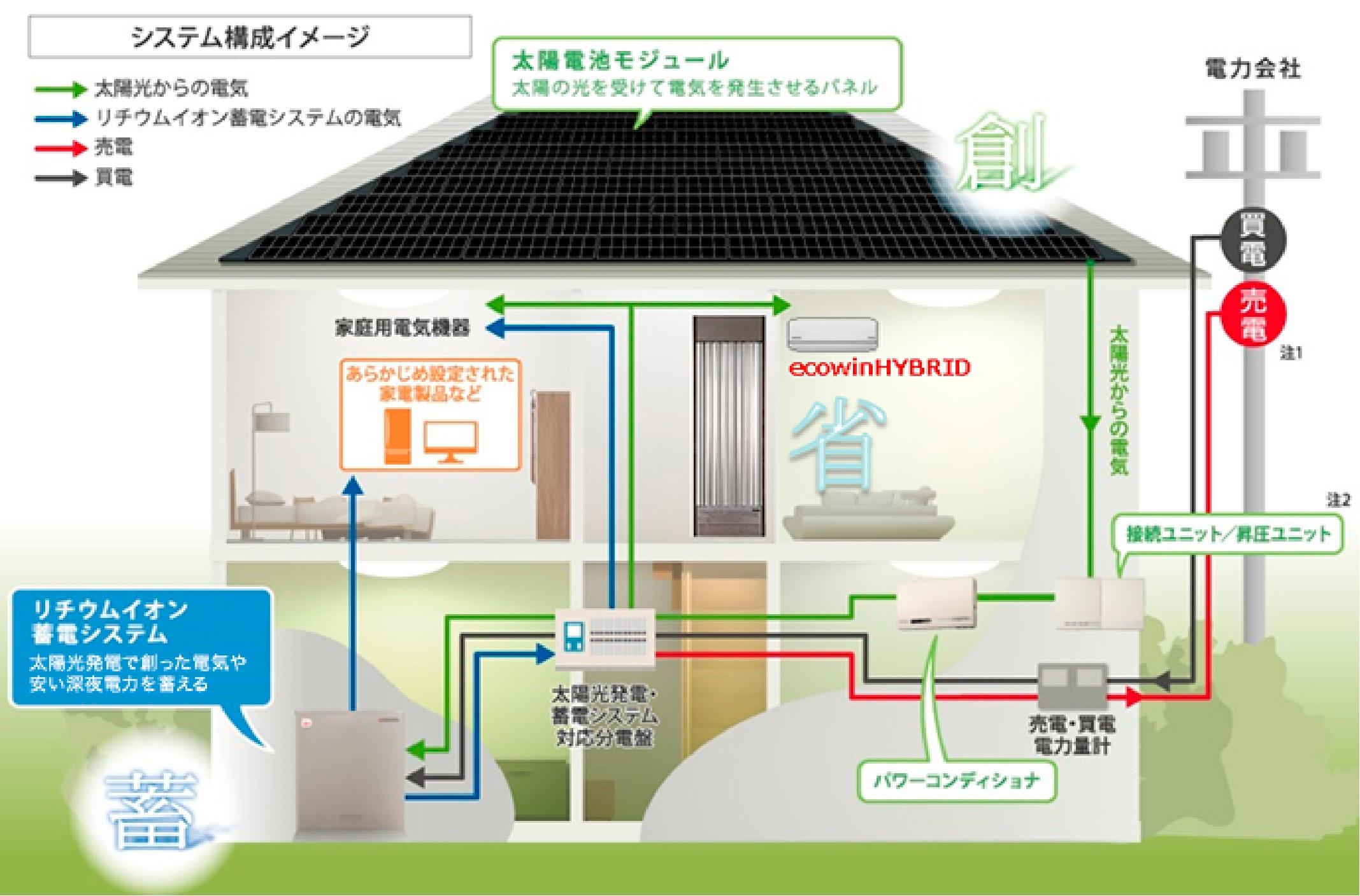 省・創・蓄 エネルギー