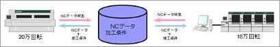 インテリジェントDNCシステム説明図