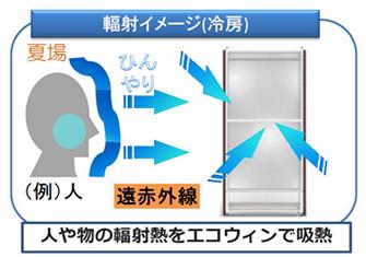 冷房の輻射イメージ