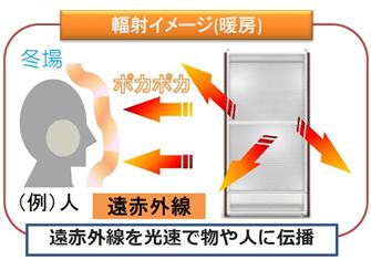 暖房の輻射イメージ