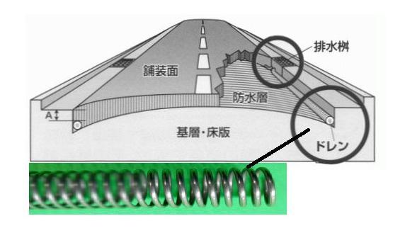 排水性道路用導水管